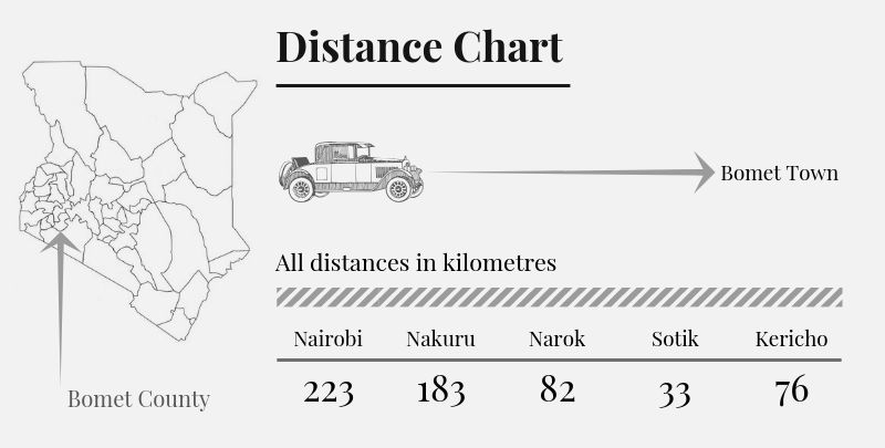 Bomet County Distance Chart