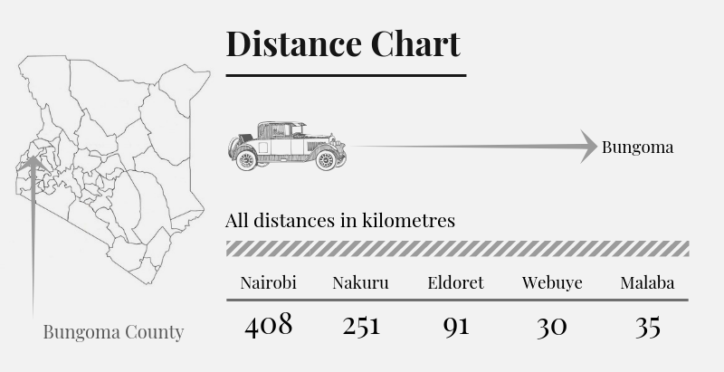 Bungoma County Distance Chart