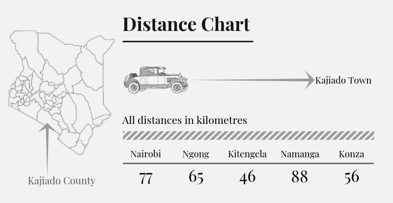 Kajiado County Distance Chart