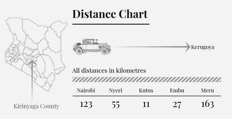 Kirinyaga County Distance Chart