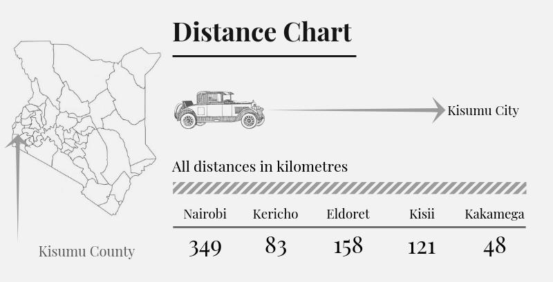 Kisumu County Distance Chart