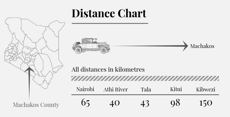 Machakos County Distance Chart