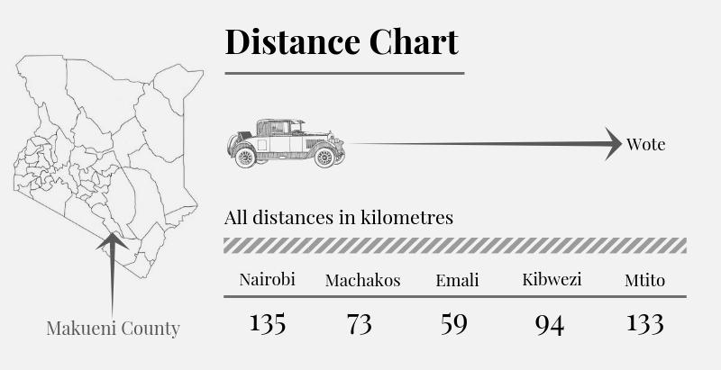 Makueni County Distance Chart