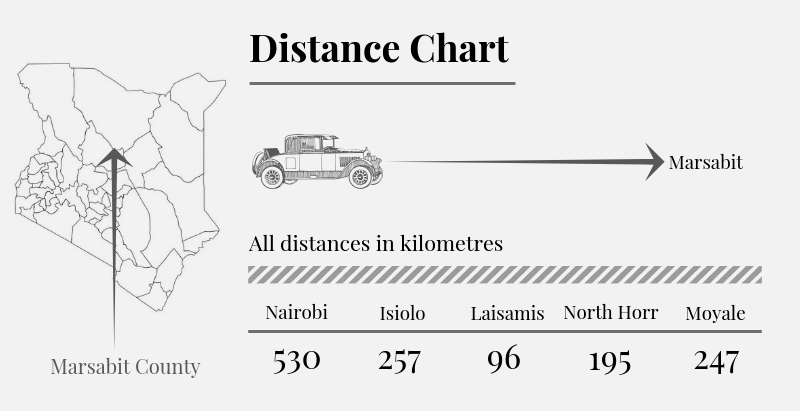 Marsabit County Distance Chart