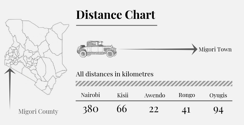 Migori County Distance Chart