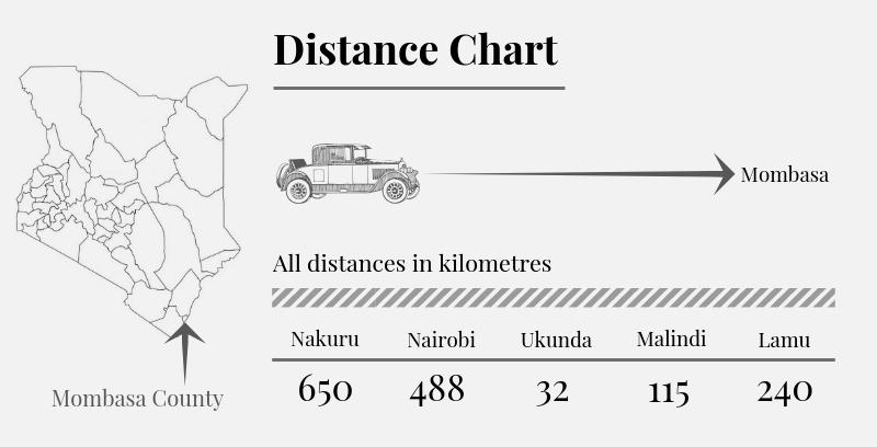 Mombasa County Distance Chart