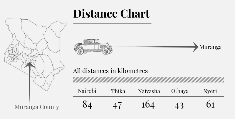 Muranga County Distance Chart