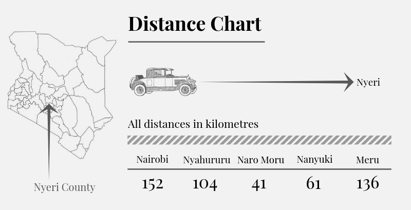 Nyeri County Distance Chart