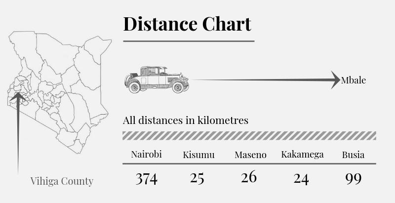 Vihiga County Distance Chart