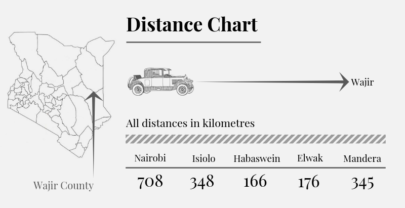Wajir County Distance Chart