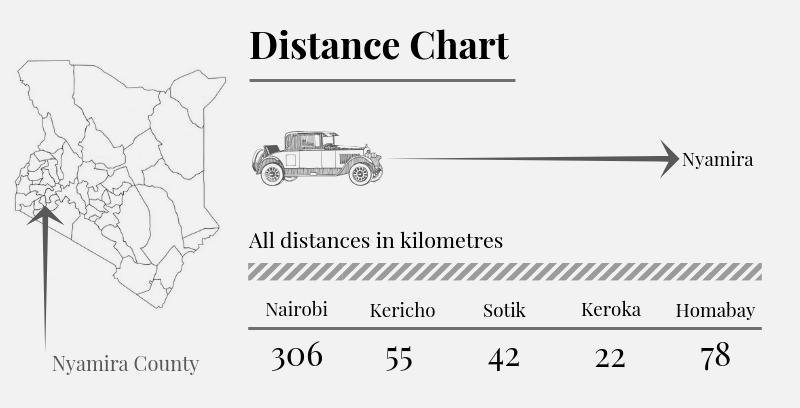 Nyamira County Distance Chart