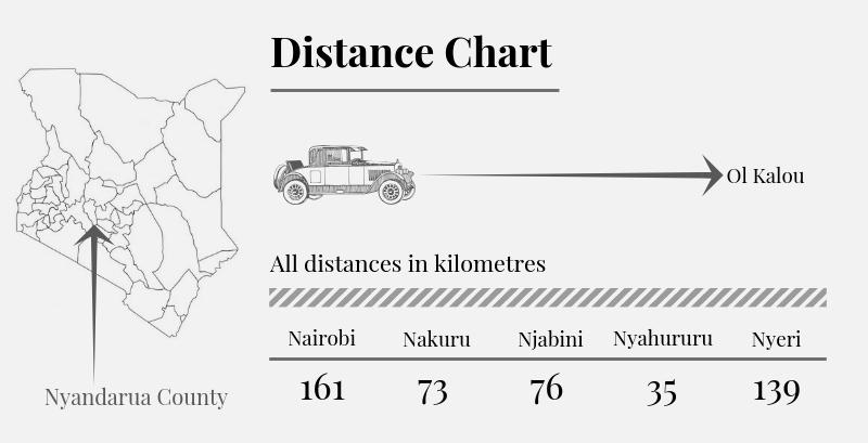 Nyandarua County Distance Chart