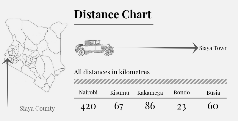 Siaya County Distance Chart