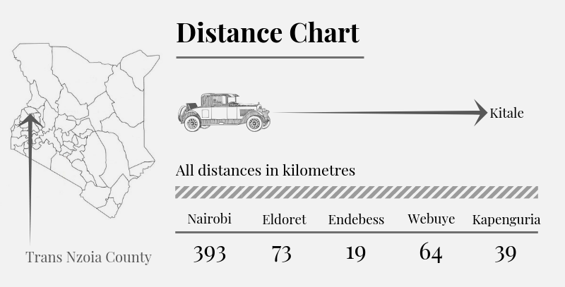 Trans Nzoia County Distance Chart