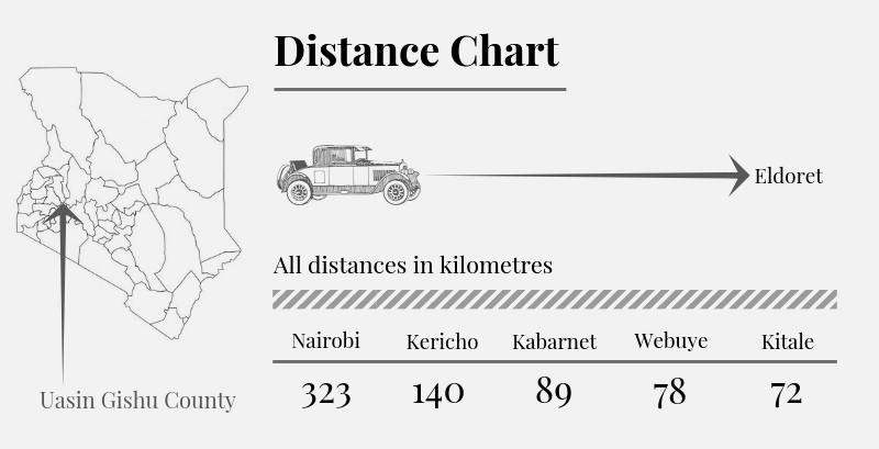 Uasin Gishu County Distance Chart