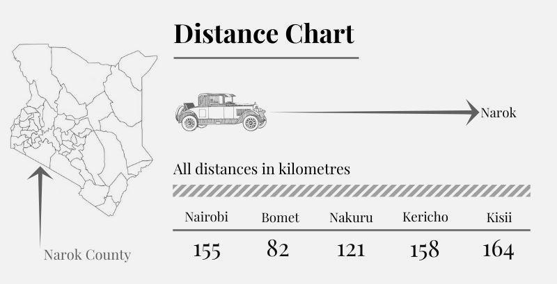 Narok County Distance Chart