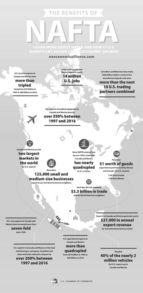 Infogram of the Benefits of NAFTA
